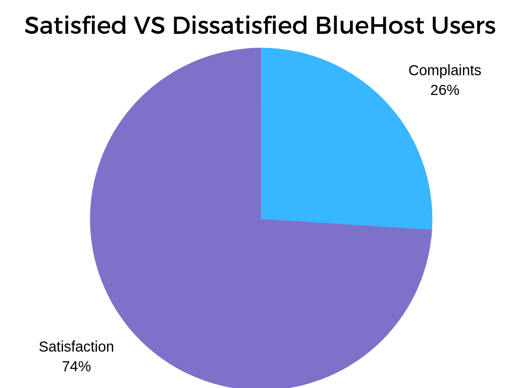 BlueHost Complaints Chart